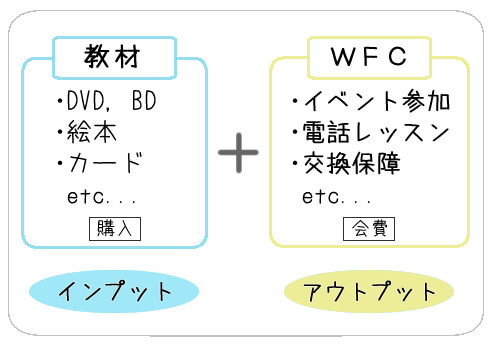 DWEの教材とWFCの関係を示した図